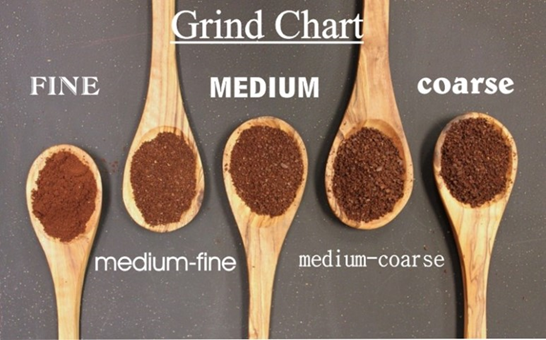 Grinding According to The Coffee Brewing Method