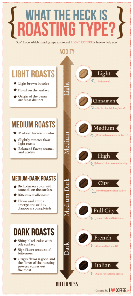 Which Roast Contains More Caffeine?