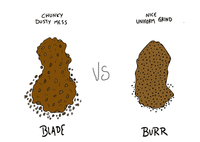 So why do you need a burr coffee grinder instead of a blade grinder?