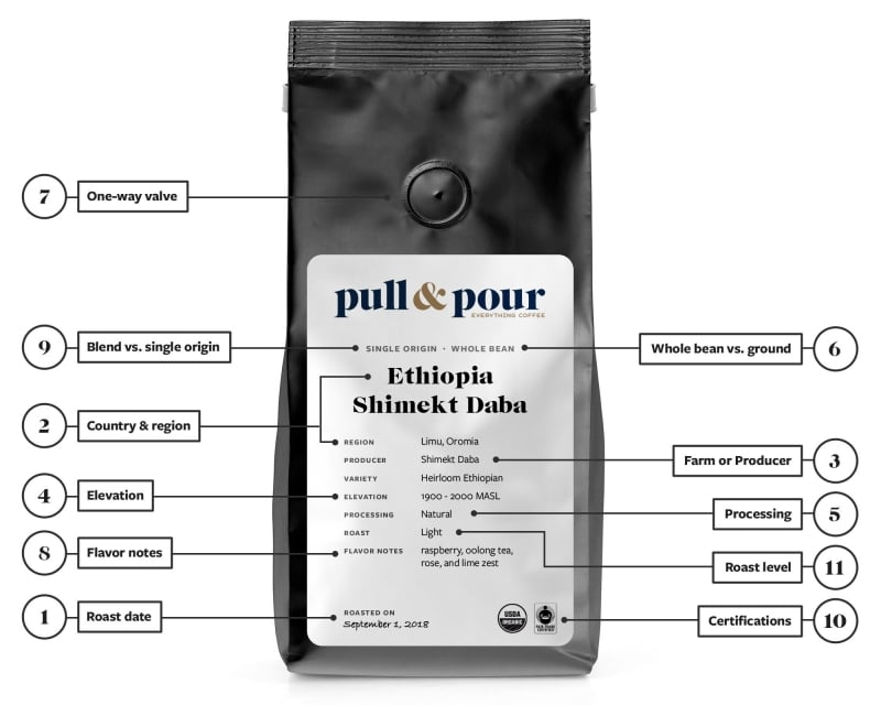 How can you know it is single origin coffee?