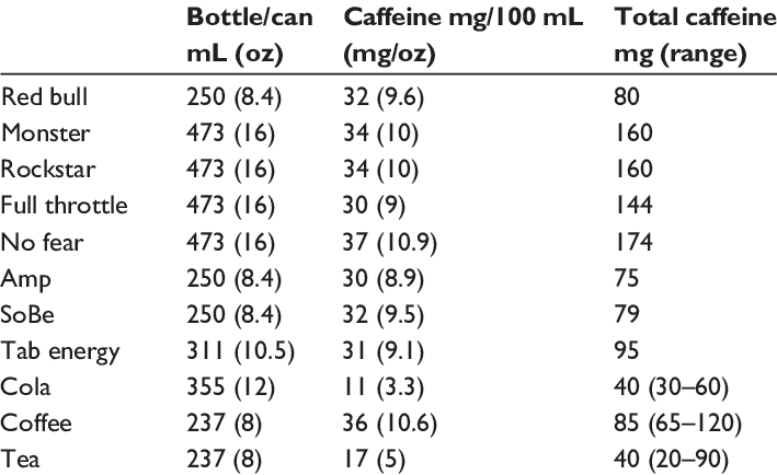 Drinks that contain caffeine you should be aware of